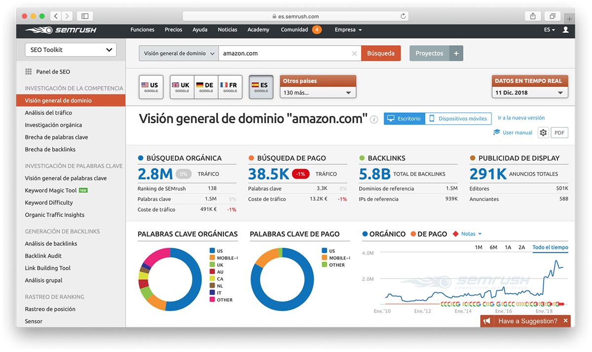 Herramienta Semrush Visión General del dominio Amazon